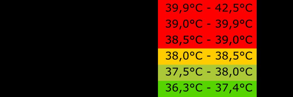 Tabelle Temperaturen Fieber